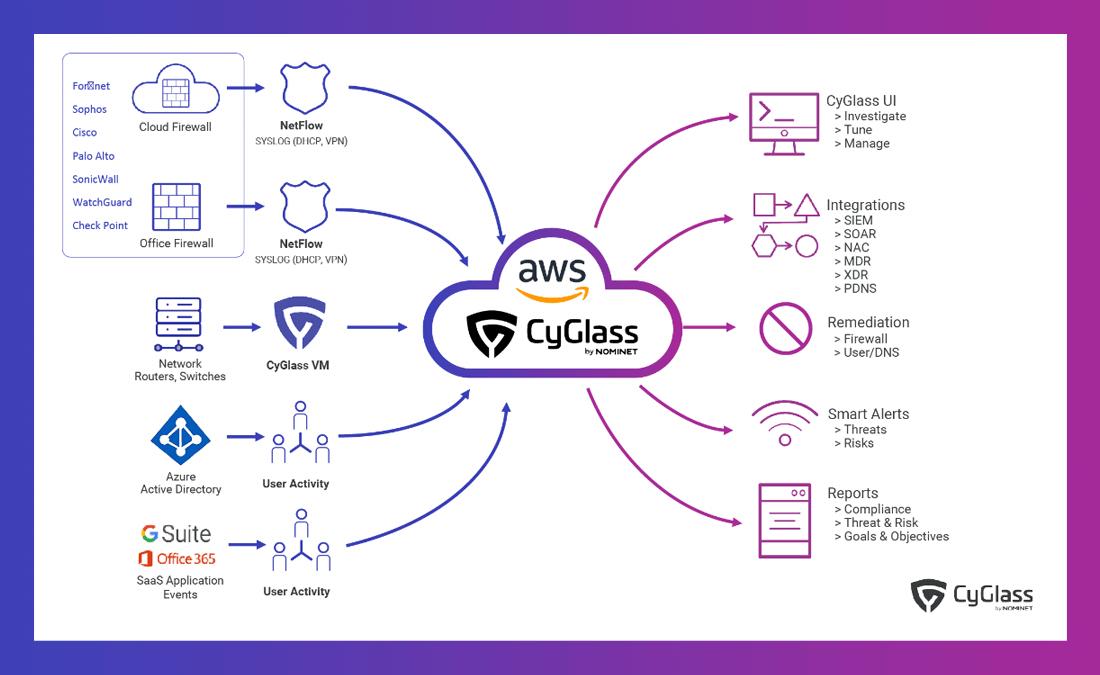 CyGlass architecture diagram