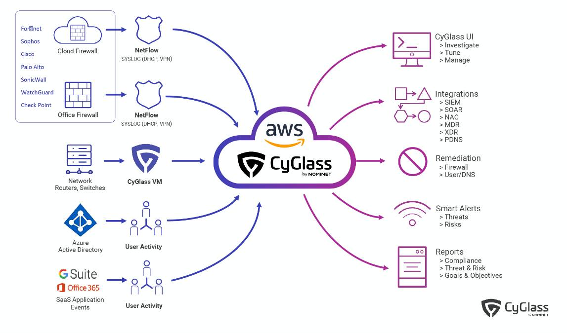 Full size CyGlass architecture diagram
