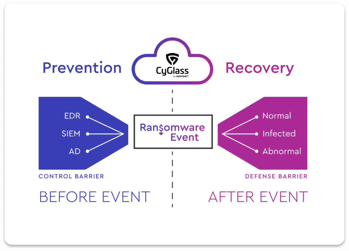 Prevention and Recovery